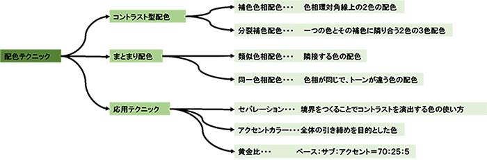 配色テクニック相関図