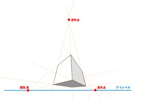 三点透視図法の説明図