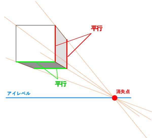 一点透視図法の説明図