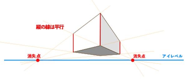 二点透視図法の説明図