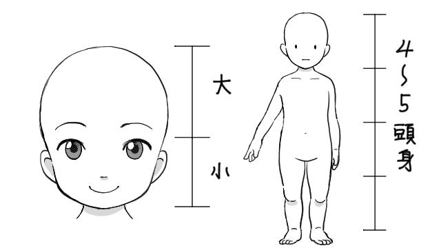 子供のパーツの大きさや基本