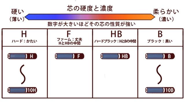鉛筆硬さの解説表