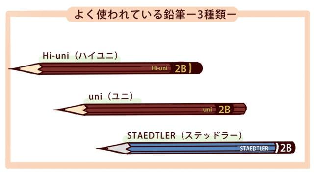 デッサンに使う鉛筆