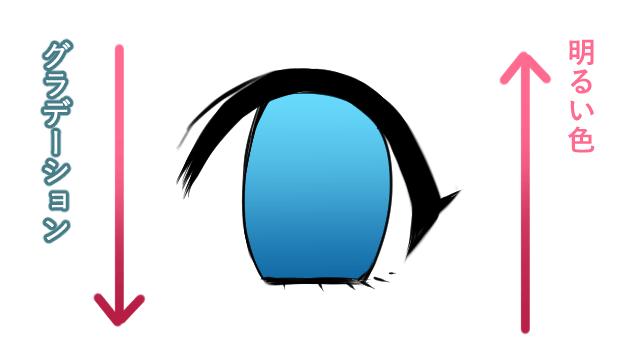 目のグラデーション
