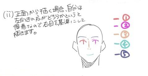 バランスの良い顔の描き方_手順4