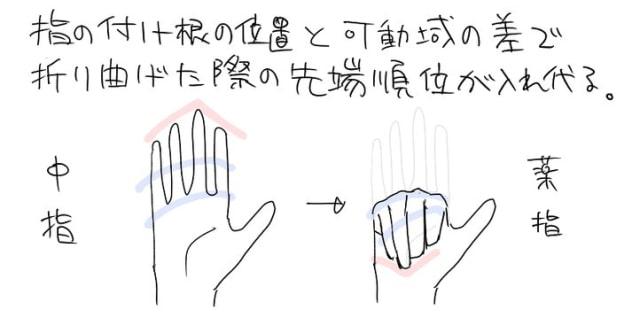 アニメーターの手の描き方6