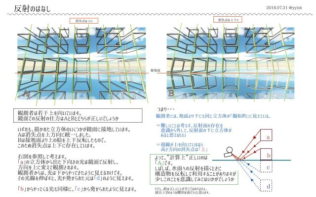 反射の描き方0