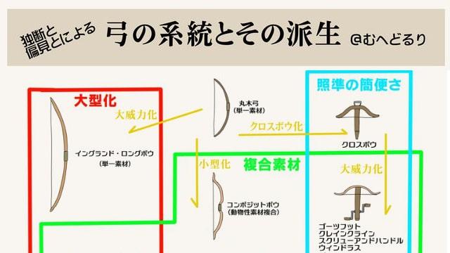 弓矢のイラストの描き方を種類別にご紹介!ロングボウ、クロスボウなど弓系の武器を解説!