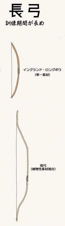 弓矢の種類1