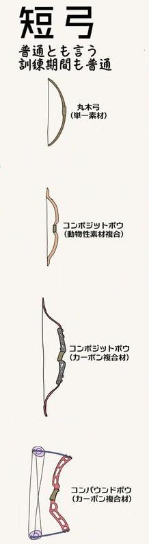 弓矢の種類2