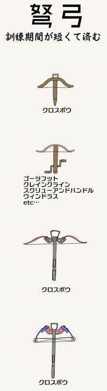 弓矢の種類3