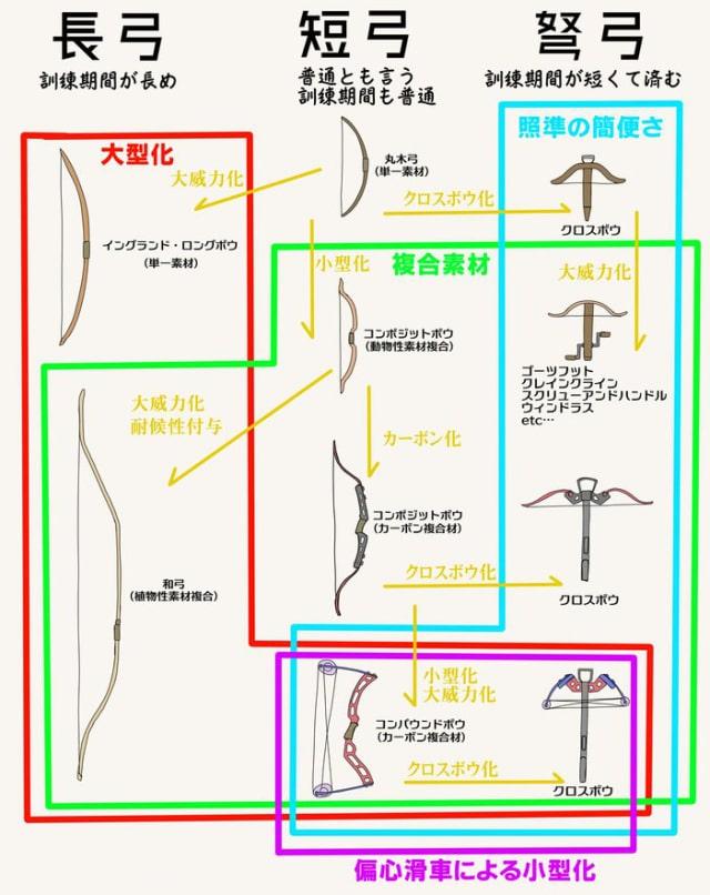 弓矢の種類4