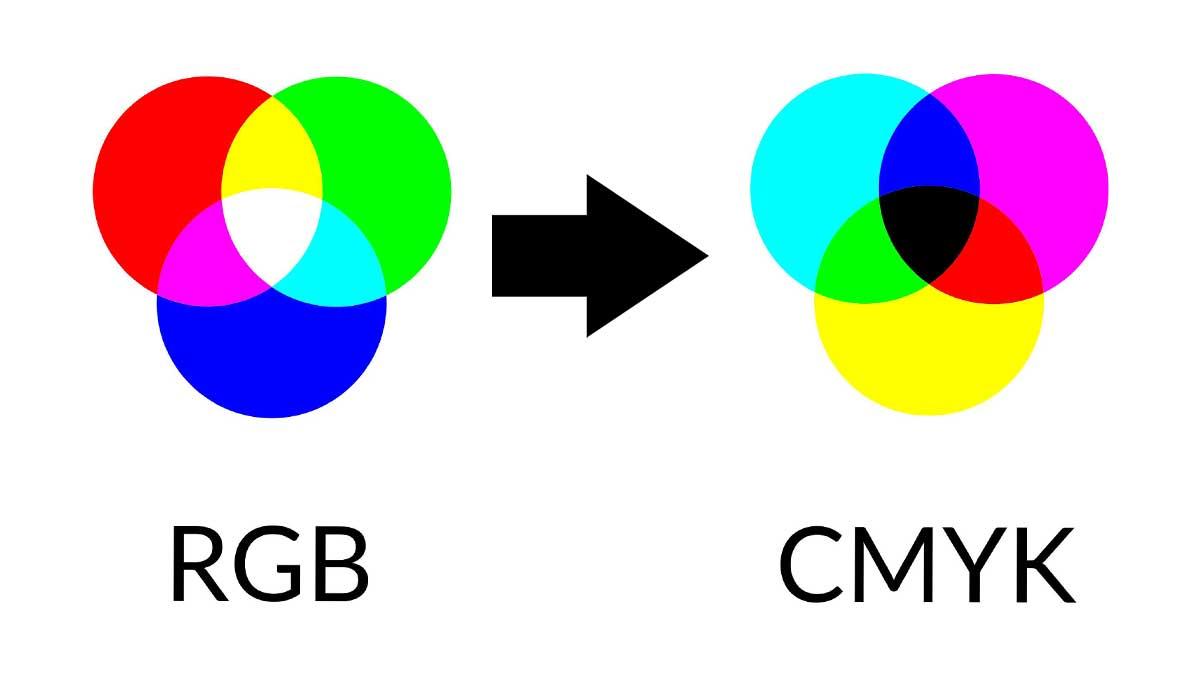 RGBからCMYKへの変換をきれいに。Lab経由で色味を残す【Photoshop】
