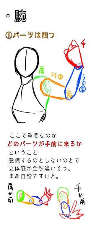 肩と腕の描き方、遠近感の出し方3