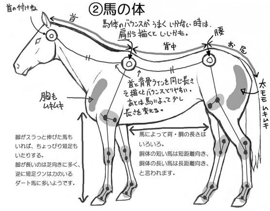 馬のリアルなイラストの描き方講座馬の顔や体走っているポーズや塗り