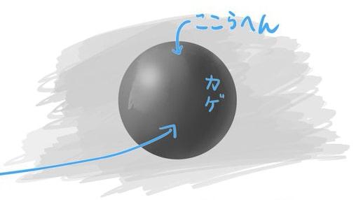 イラストの彩度のポイント1-2
