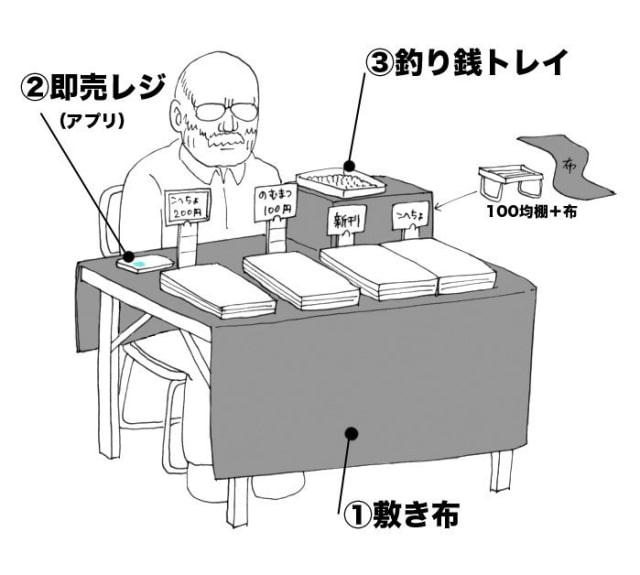 イベントサークルの便利道具1