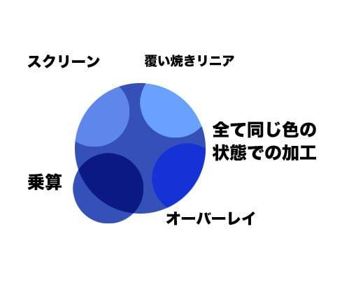 デジタルペイントのレイヤー合成モード比較1