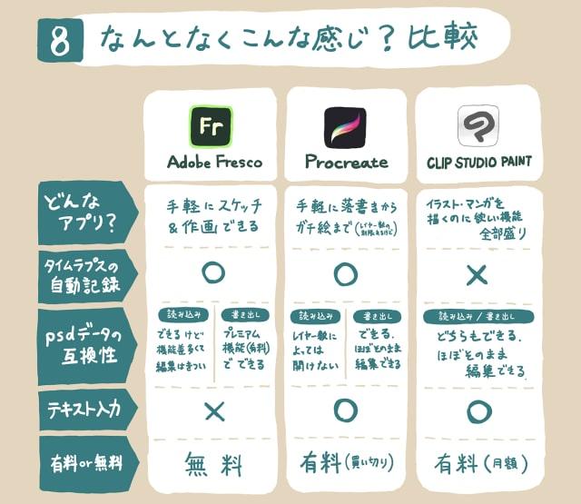 AdobeFrescoの使い方8