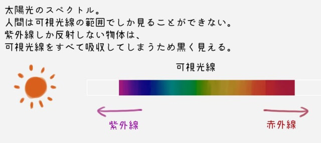 イラスト色の仕組み2