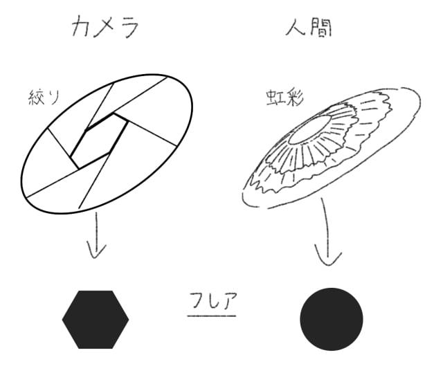 イラストのフレア表現2