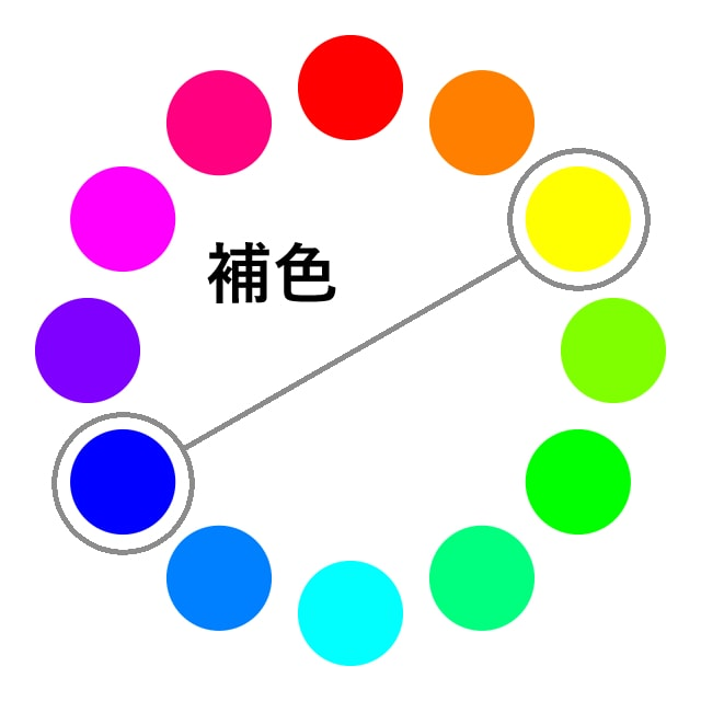 色相環図上の補色