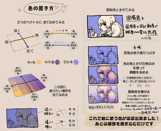 色の置き方について