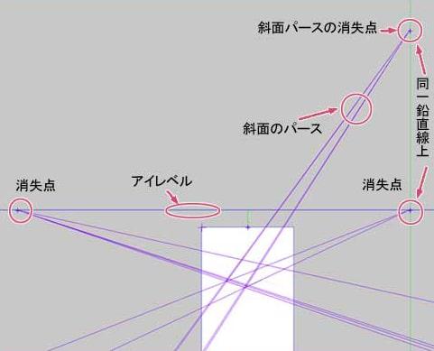 ガイドラインのパース線の全体図
