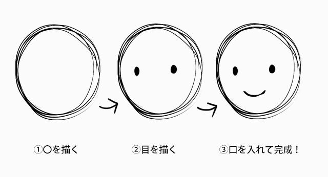 1:顔の描き方