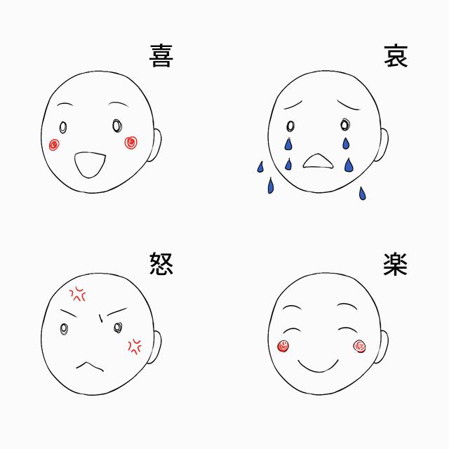 5:眉毛、口角の上下で感情を表現