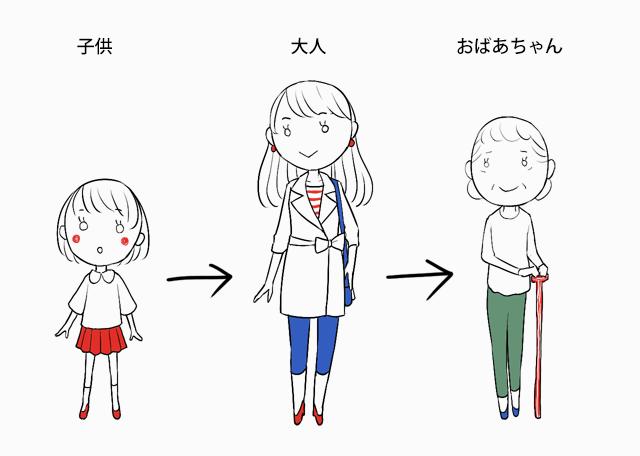 4:年齢の表現