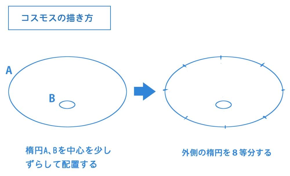 楕円を作成して8等分する