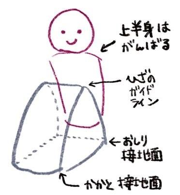 おにぎりの下の奥がおしりの接着面、手前の方がかかとの接着面となり、頂点部分はひざの位置になります。