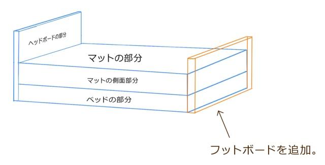 フットボードの解説