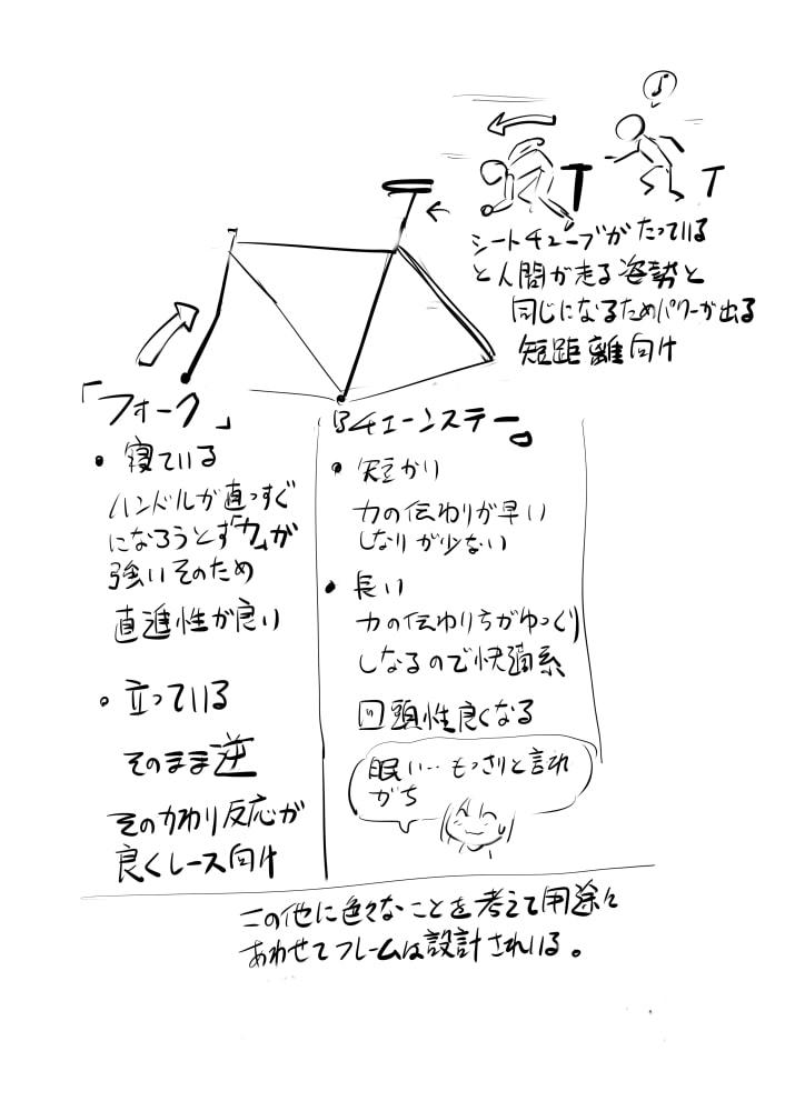フレームの構造