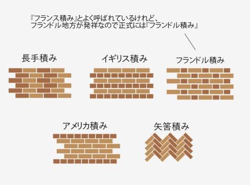 レンガの積み方の種類
